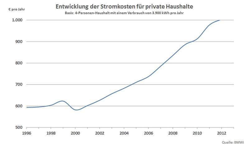 Strom sparen = Geld sparen - DieEinsparInfos.de