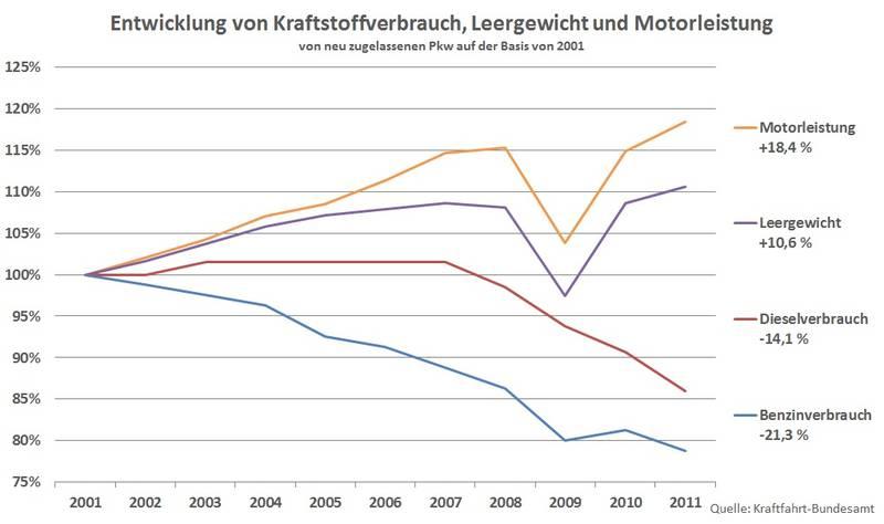 Wieviel Energie verbrauchen Autos - DieEinsparInfos.de